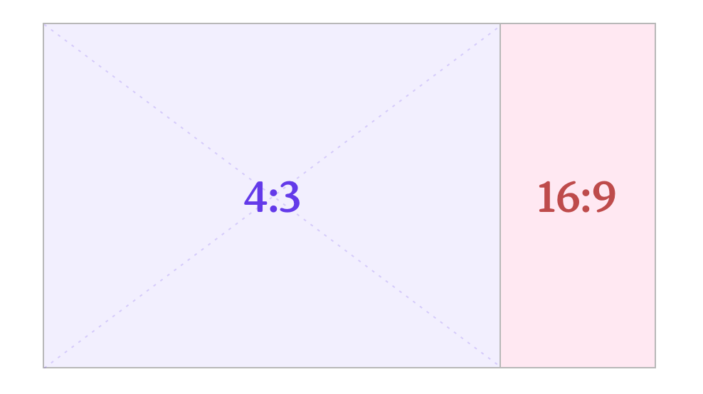 Graph to compare 16 to 9 with 4 to 3 aspect ratios