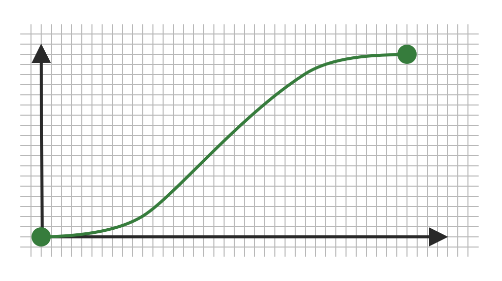 Graph to show ease-in-out animation timing